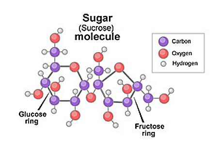 вред сахара формула сахарозы